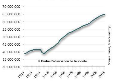 Численность населения Франции с 1919 года