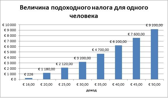 Величина подоходного налога для одного человека во Франции